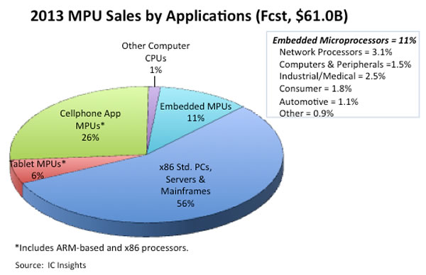 2013 MPU Sales by Applications (Fcst, $61.0B)