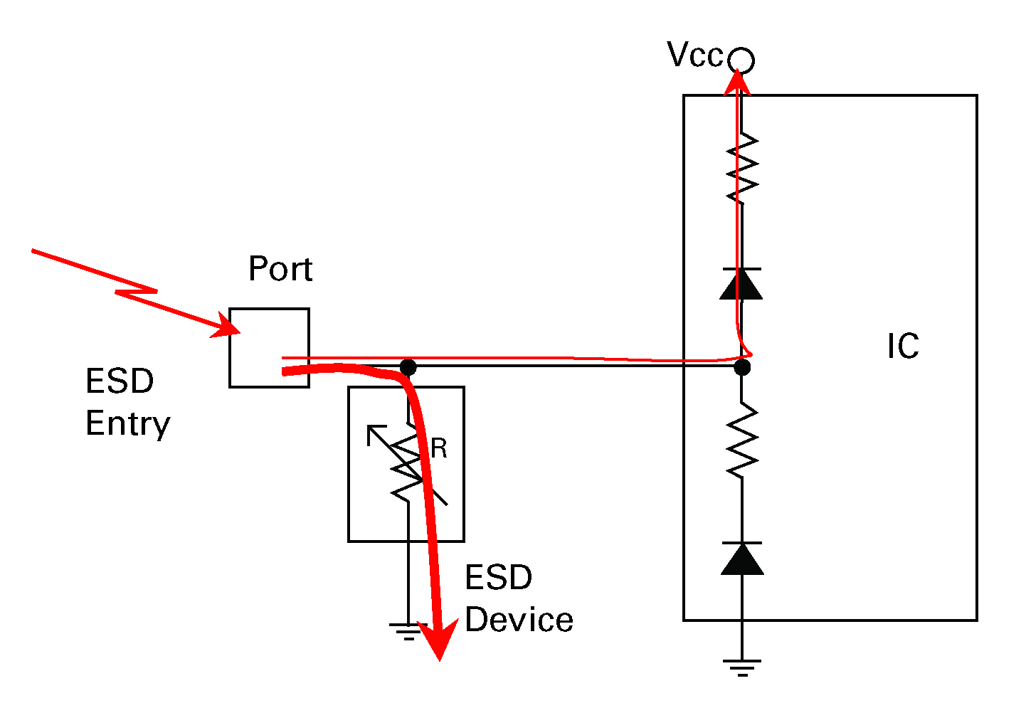 In an ideal situation all the current would go into the ESD device but to achieve this the resistance has to be as low as possible