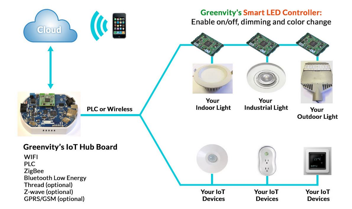 iot system offers energy efficient controllable smart lights With energy efficient outdoor lighting control system