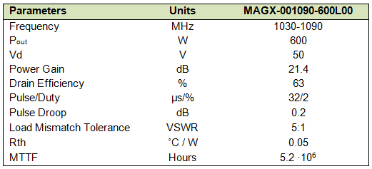 MAGX-001090-600L00 specification table