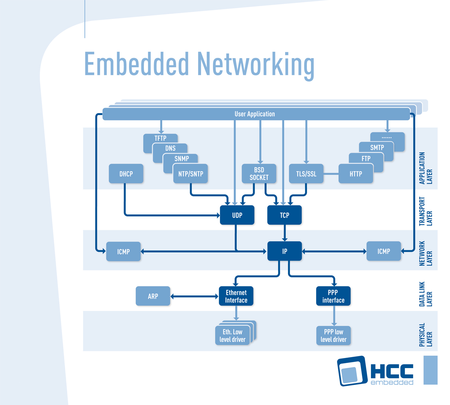 MISRA-compliant protocols enhance embedded networking stack