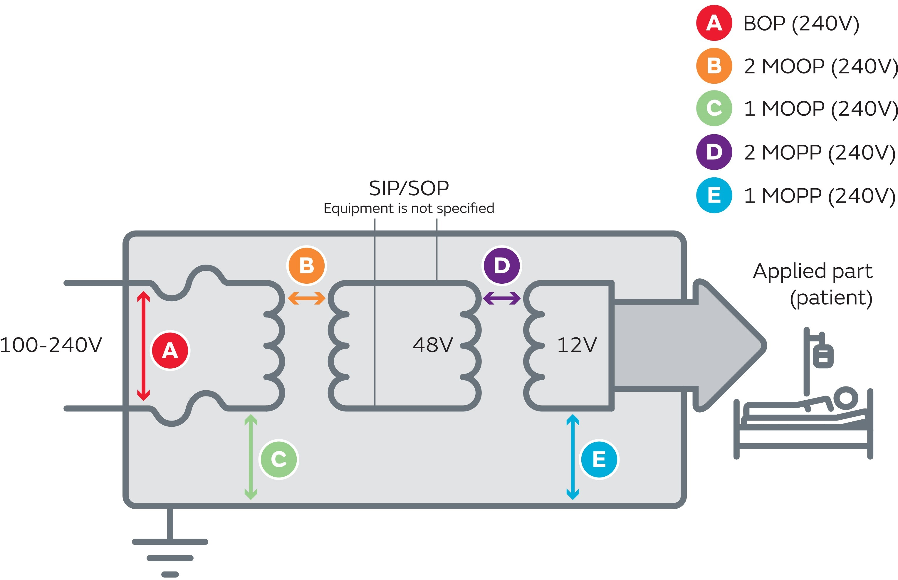 The Third Edition Medical Safety Standard Using Dc Converters Ac Power Supply Miniature Isolated Switched Wiring Circuit If Sip Sop Lines Are Specified With A Minimum Of One Mopp Only Requires