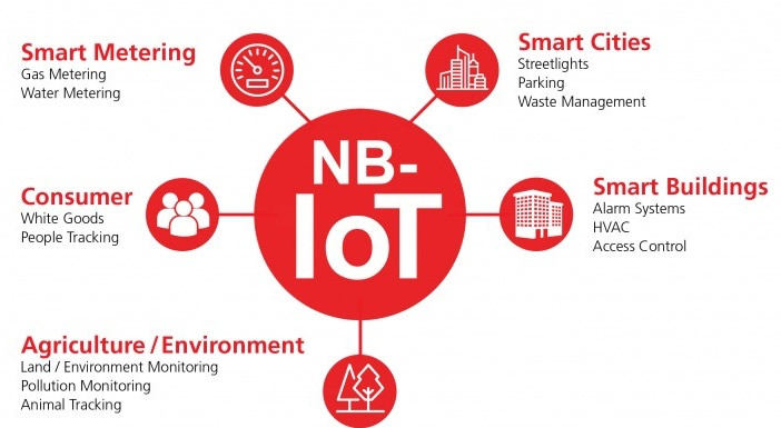 Narrowband‑IoT: Reaching the devices other technologies cannot