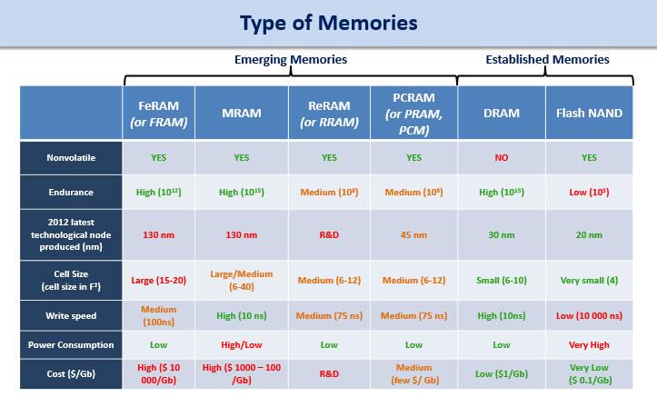 Patent Analysis For Non Volatile Memories