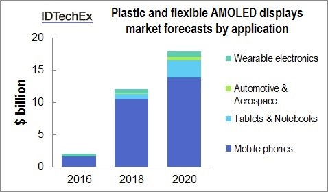 Plastic and flexible OLED to reach $18bn by 2020