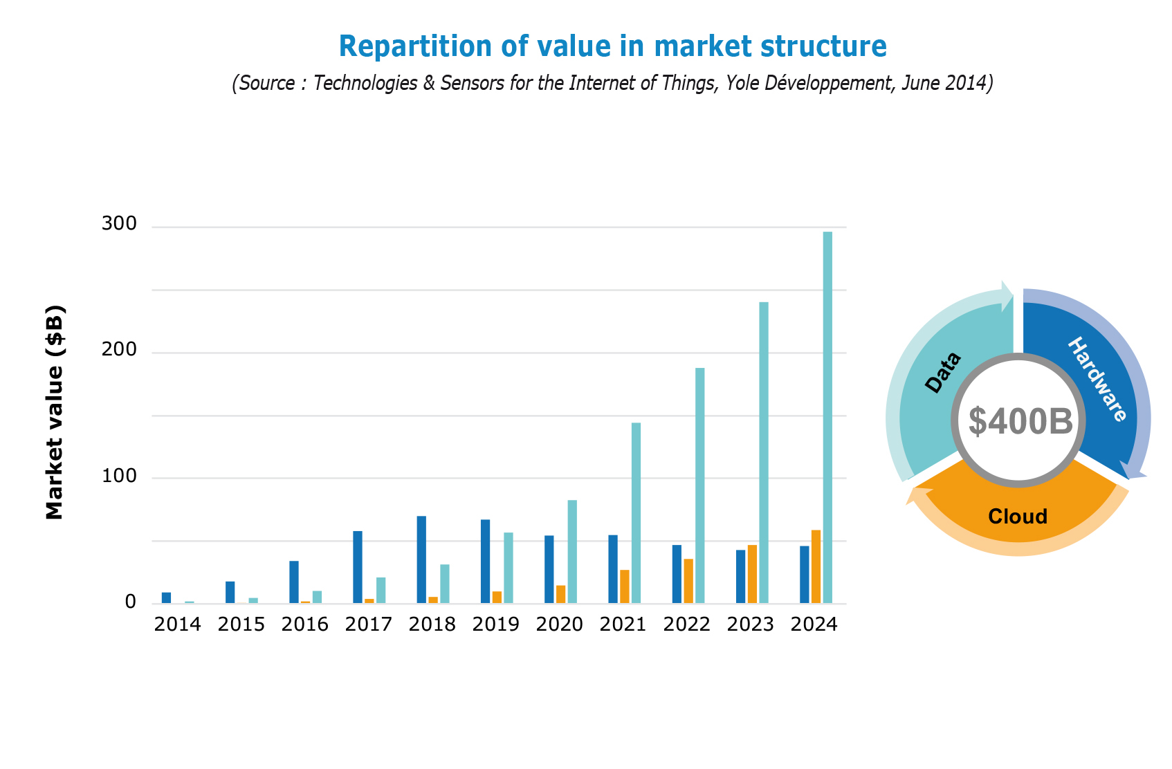 market structure of semiconductor industry Strategic marketing in the semiconductor industry is at the apex of the command structure is responsible for devising the key idea may be growth in market.