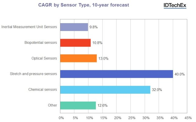 CAGR by Sensor Type, 10-year forecast