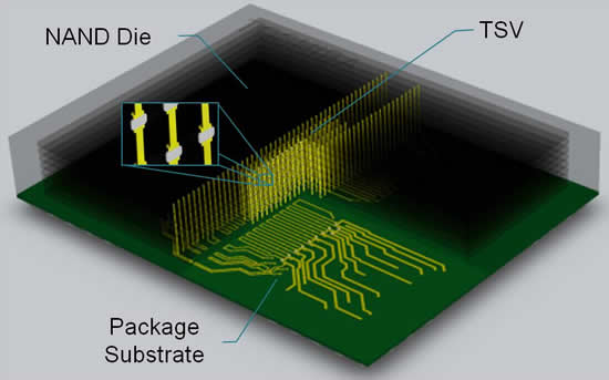 World's first 16-die stacked NAND flash using TSV