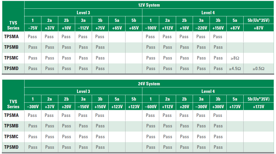 Table 2 - Automotive TVS diode compliance with various surge levels in 12/24V powertrains