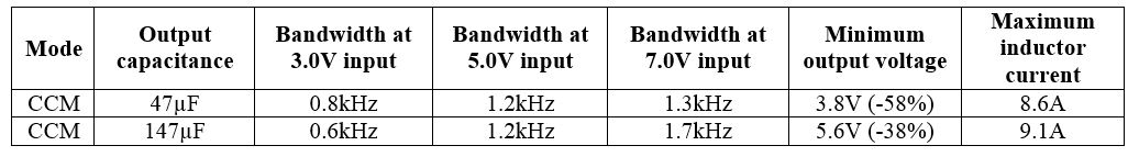 Table 5 - 47 vs. 147µF output capacitance