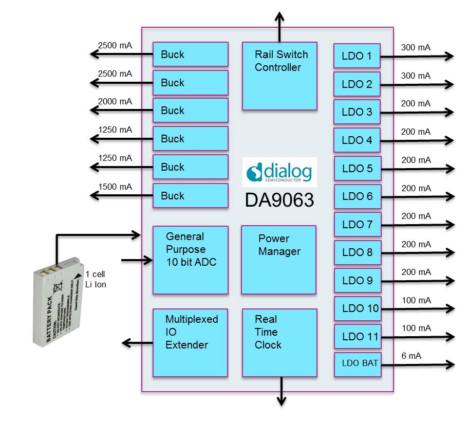 The DA9063 can manage energy flow from multiple inputs