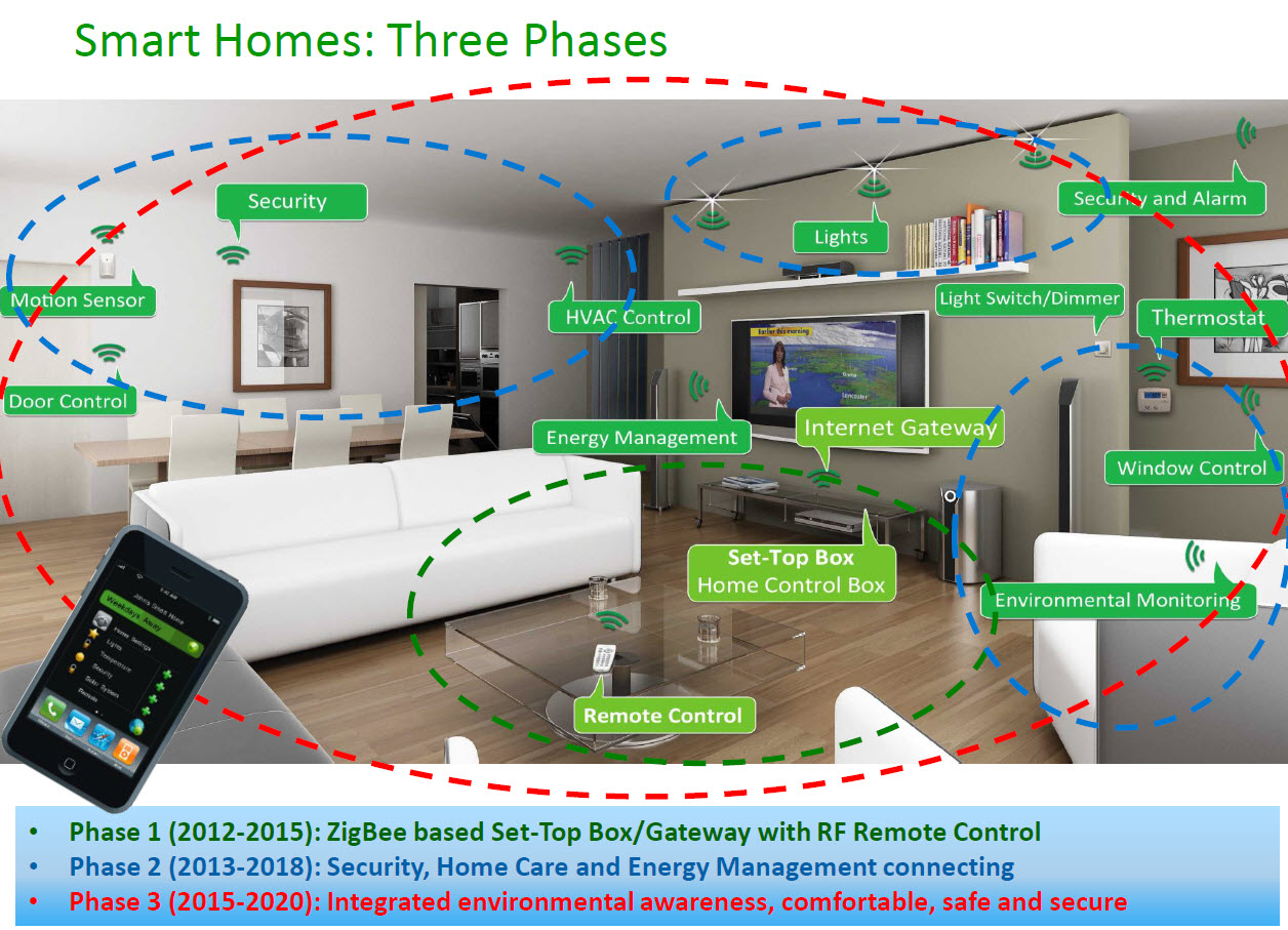 The 'Smart Home of the Future'