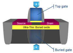 Figure 1: Leakage to the substrate is prevented by the ultra-thin insulation layer