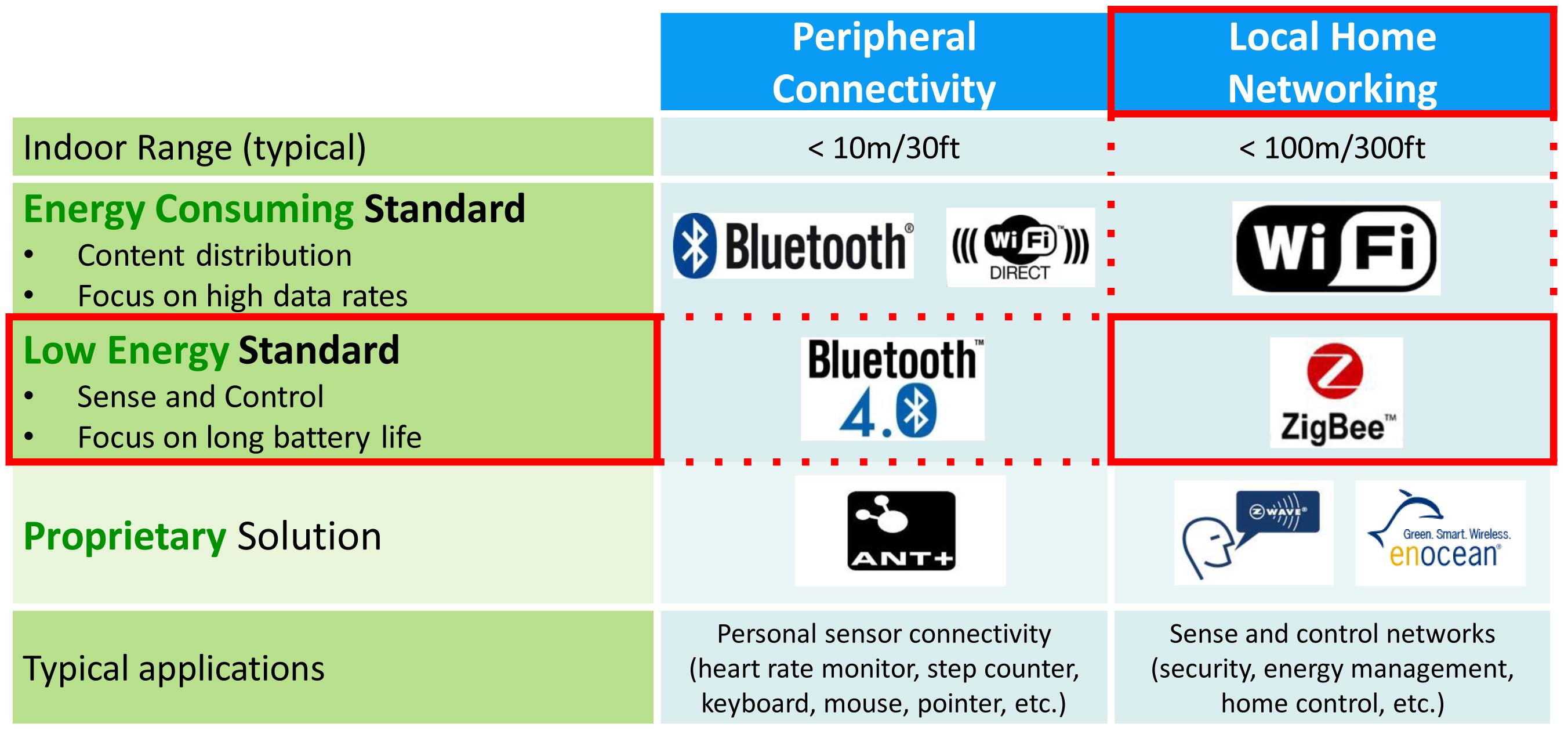 Wireless Power Transmission Market Development