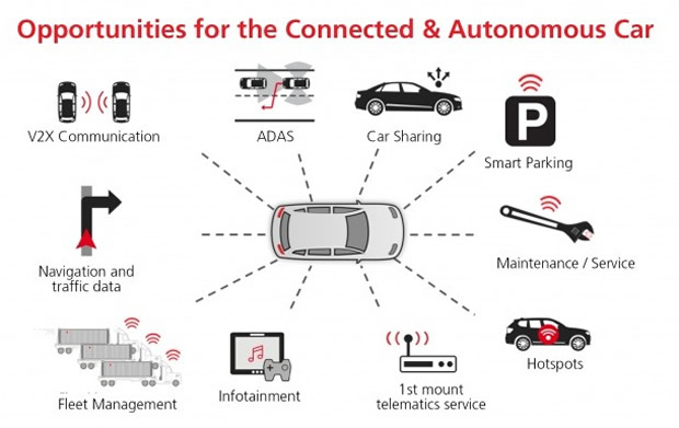 In‑vehicle LTE use cases and opportunities for connected car