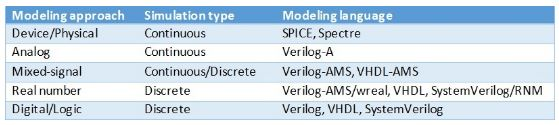 Modelling for analogue and mixed-signal verification