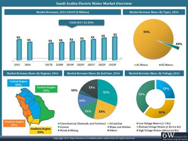 High Country Motors >> Demand from petrochemical industries boosts motors market