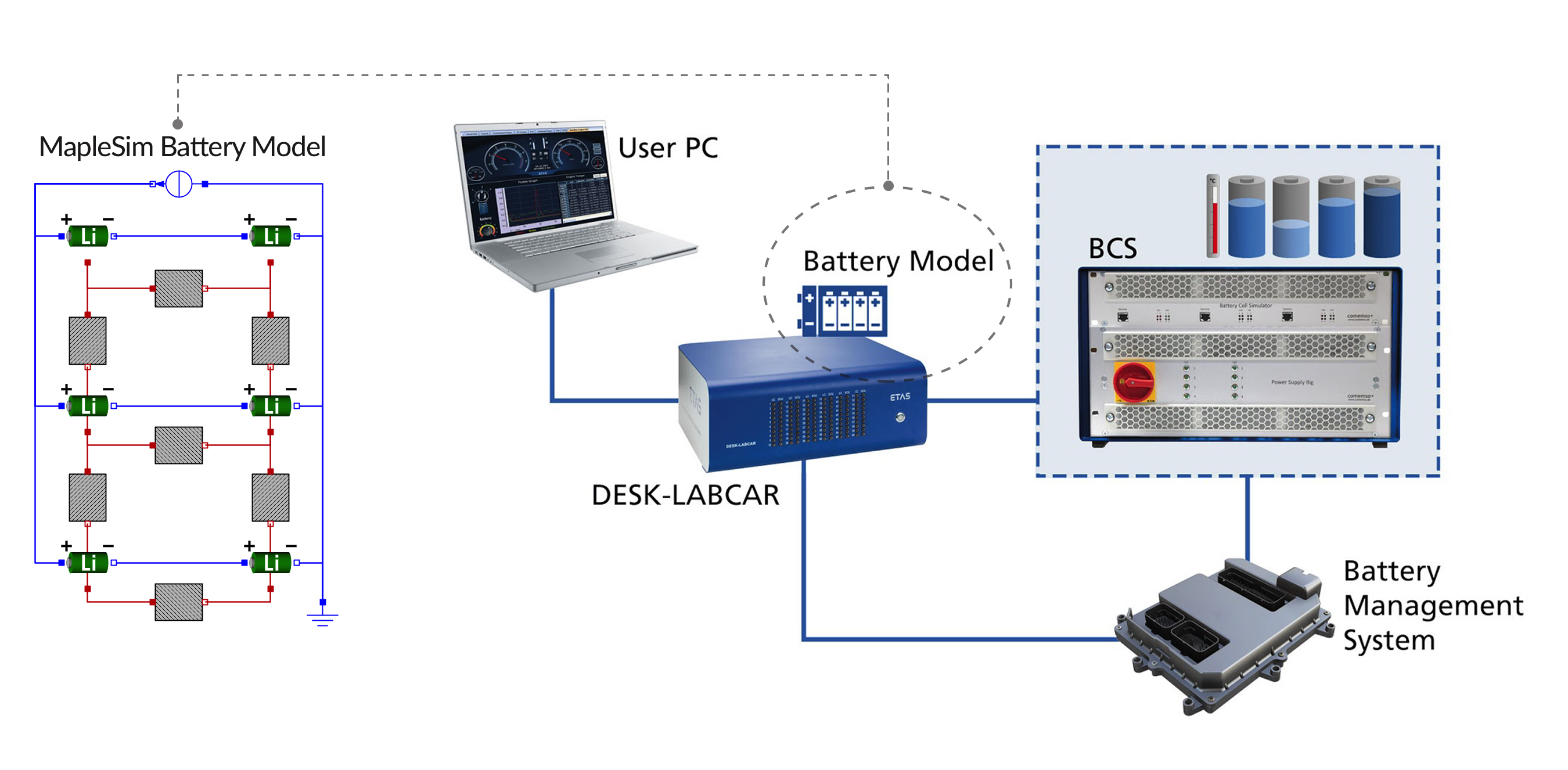Battery Simulation Models For Testing And Calibration Of Bms Tester Circuit Diagram The Cell Stack Model Can Be Exported As Optimised Code Readily Integrated Into Real Time Platform Hil