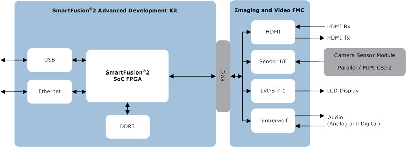 New FMC-based daughter card and IP supports image sensors