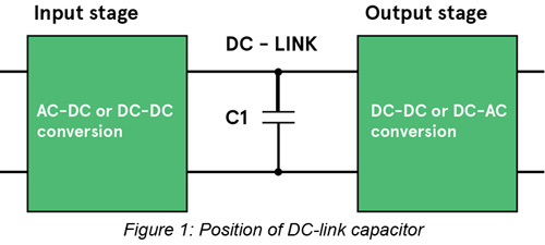 Selecting dc link capacitors in power converters the output stage could be a switched mode converter or inverter taking bursts of high frequency current from the dc link capacitor sciox Choice Image