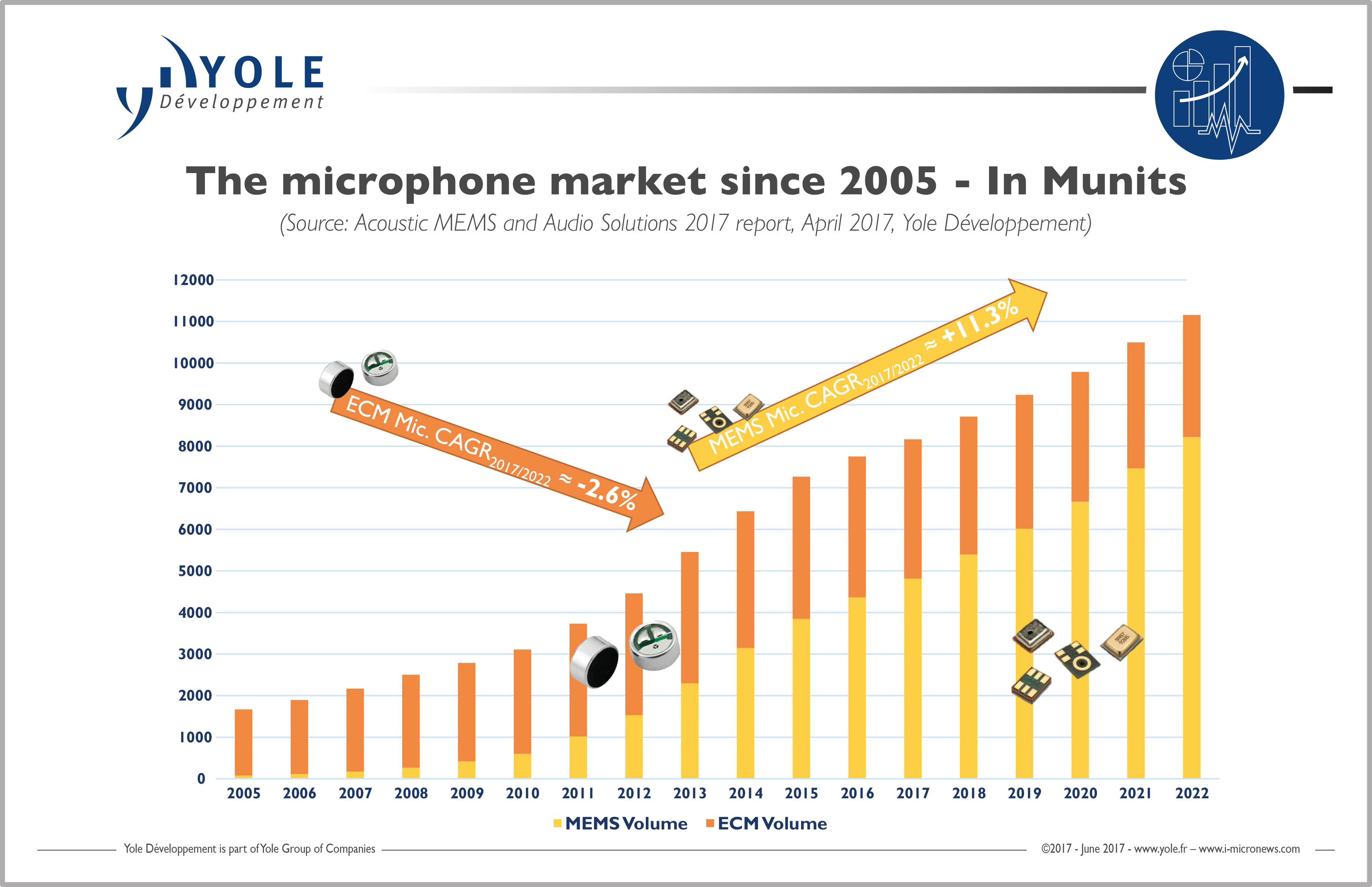 Audio Market Expected To Be Worth 20bn In 2022