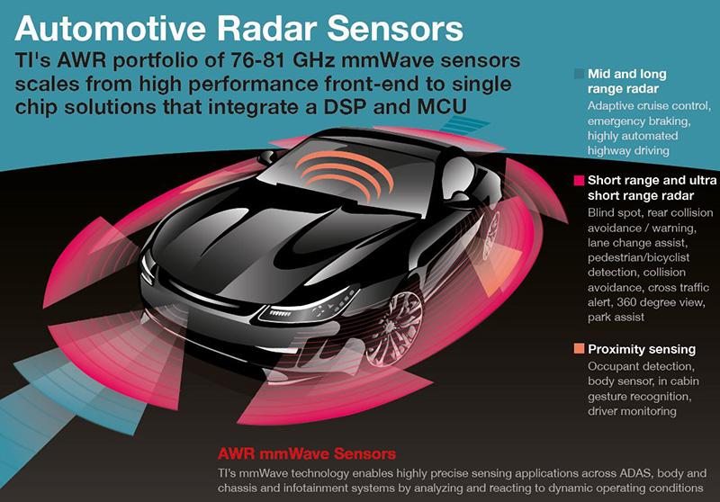 automotive radar sensors