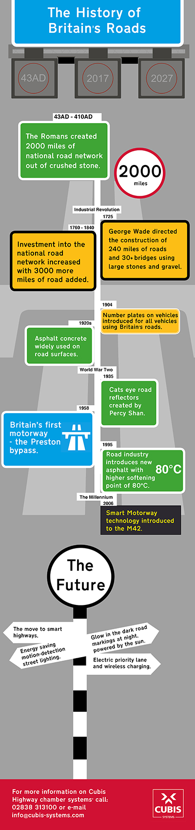 History of Britain's road infographic
