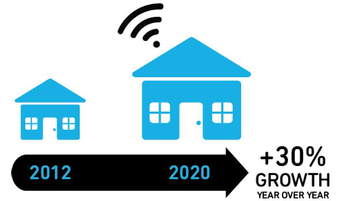 Demystifying the impact of the IoT