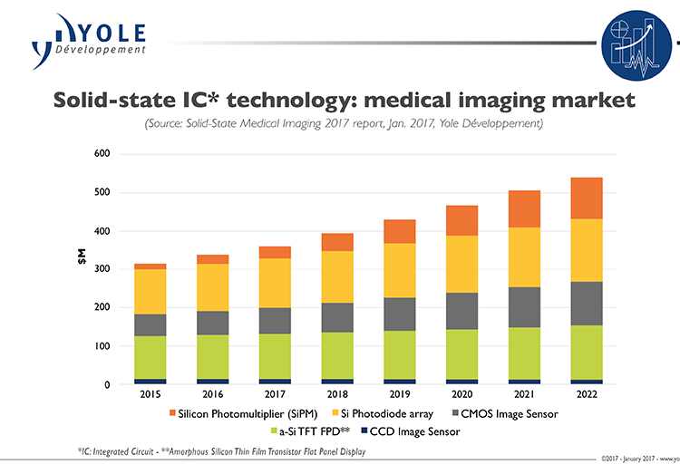 Solid state technologies break into medical imaging