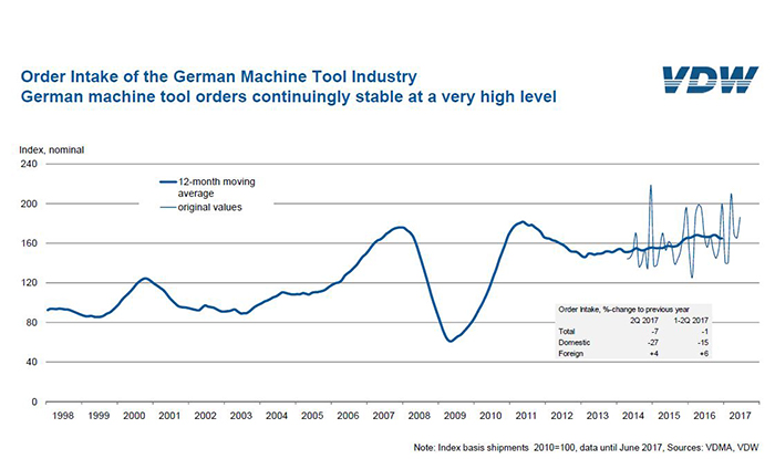 Machine tool orders continuingly stable in Germany