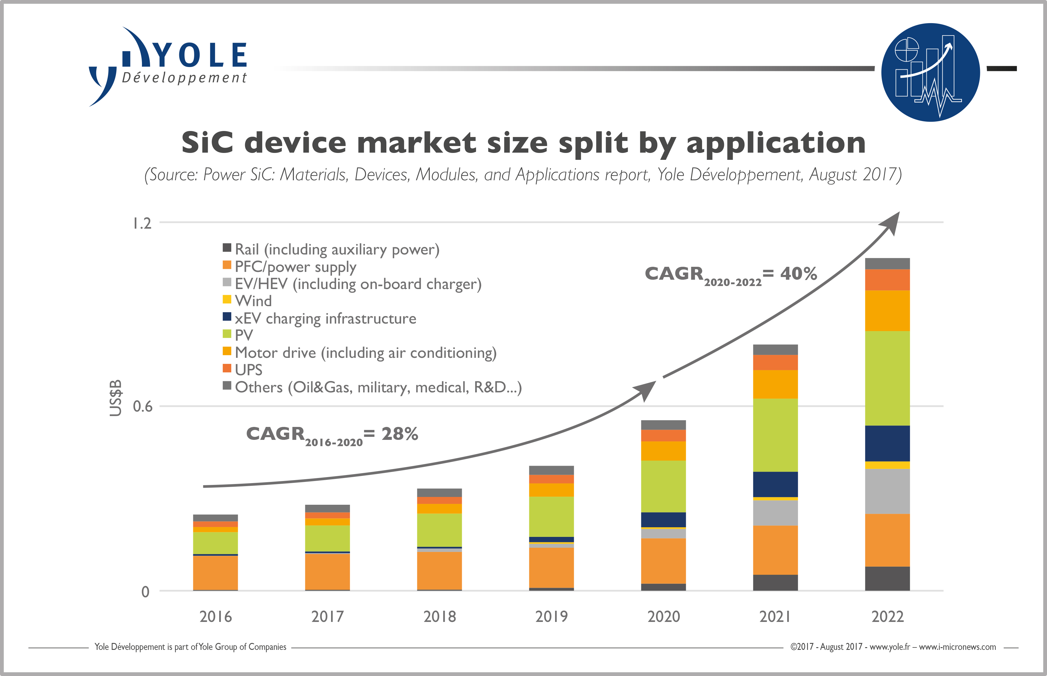SiC technologies expected to keep increasing in 2017