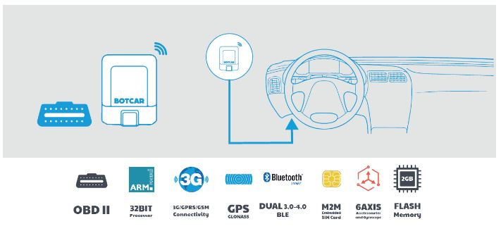 The startups getting connected in the automotive sector