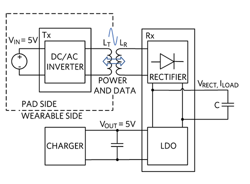 Figure 2. A wireless charging system