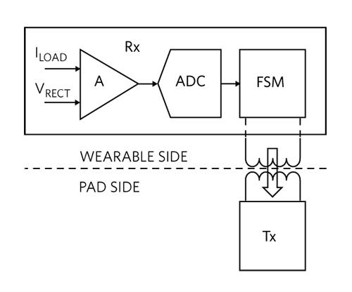 Figure 4. VRECT feedback loop