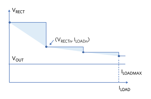 Figure 5. Typical Rectified Voltage Profile
