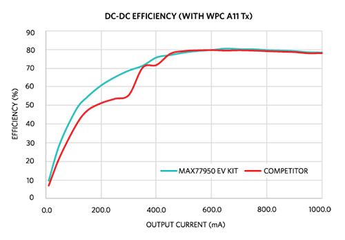 Figure 7. MAX77950 efficiency advantage