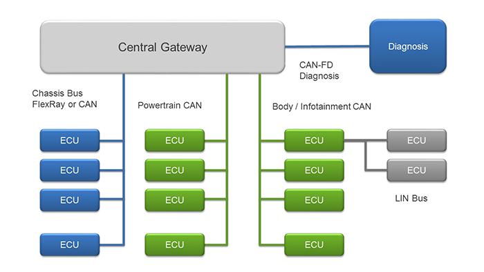 The evolution of gateway processors in the auto market