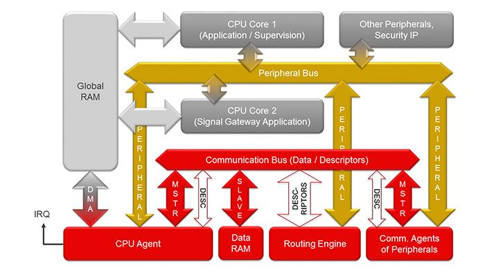 Figure 4. New gateway µC architecture