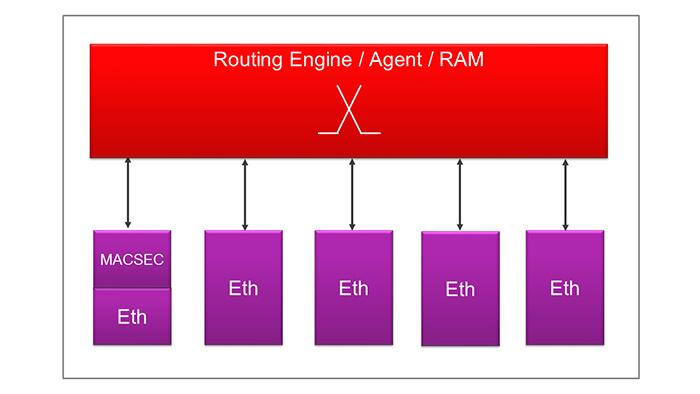 Figure 5. Gateway IP switch configuration