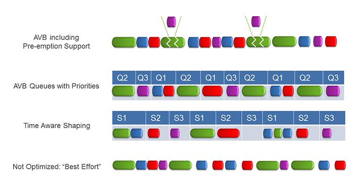 Figure 8. TSN methods on Ethernet