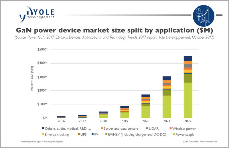 Power Gan Market Expected To Be Worth 450m By 2022