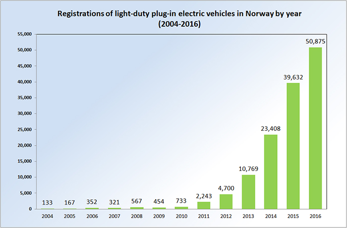 Why Norway are at the cutting edge of EV deployment