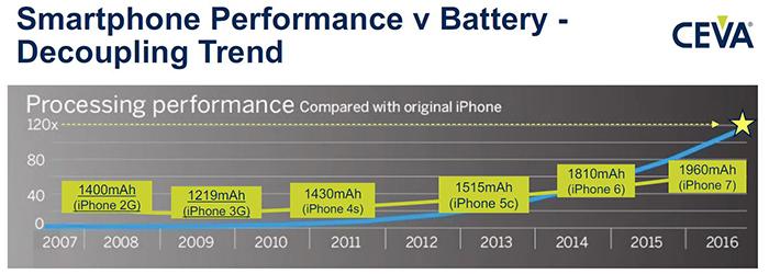 Smartphone performance v battery