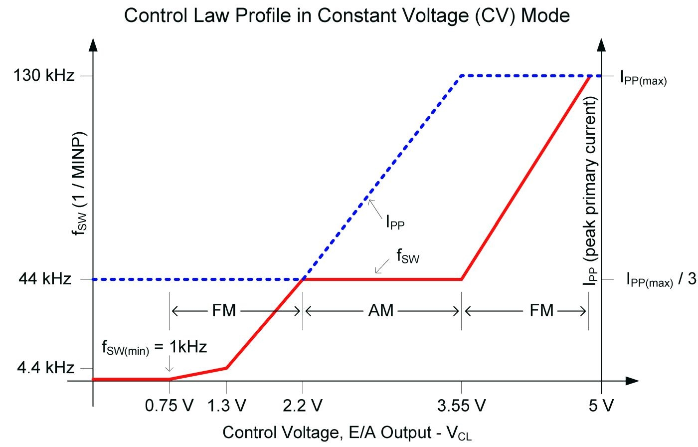 Maximising Quasi Resonant Flyback Topology Regulator Circuit Voltage Is At The Lowest Value And Therefore Highest Efficiency Achieved Primary Inductance Defines Conditions Where Controller