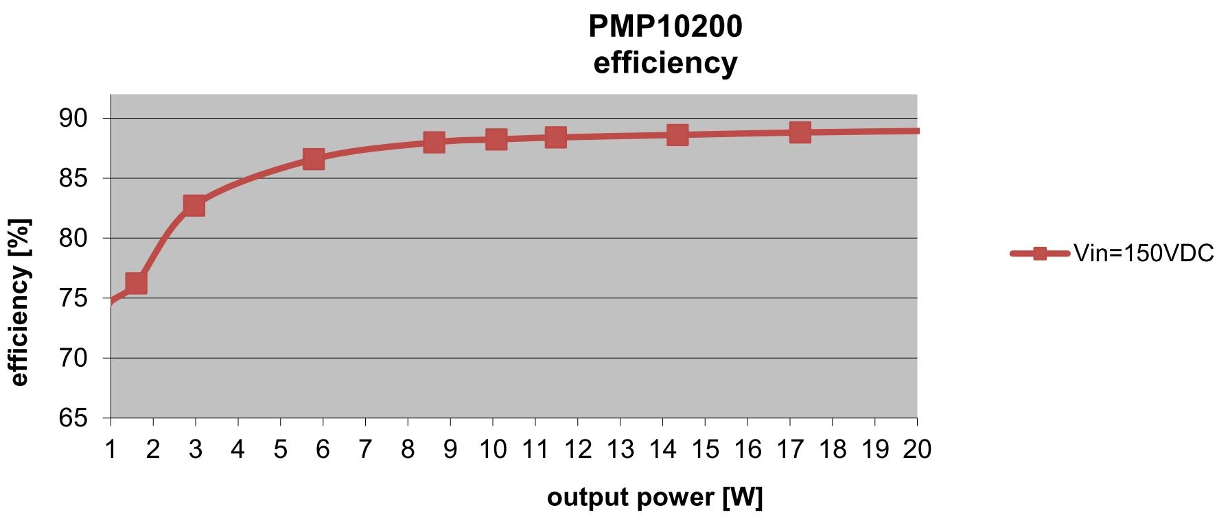 Maximising Quasi Resonant Flyback Topology Regulator Circuit Figure 3 Below Shows The Pmp10200 Efficiency For An Input Voltage Of 150v Peak Is About 89 A Large Output Power Range
