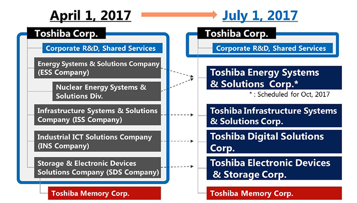 Toshiba Group's restructure