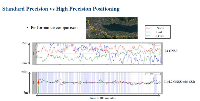 Standard precision vs high precision positioning