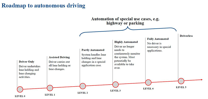 The different levels of autonomous driving