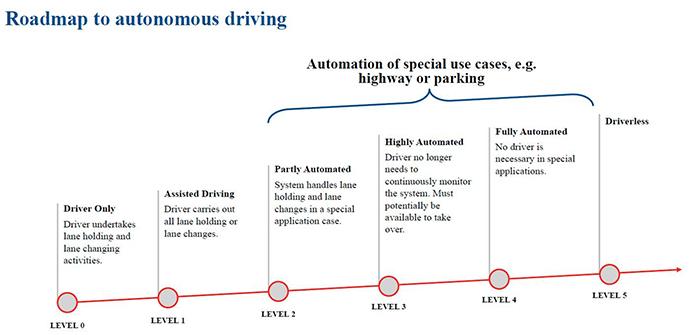 The different levels of autonomous driving