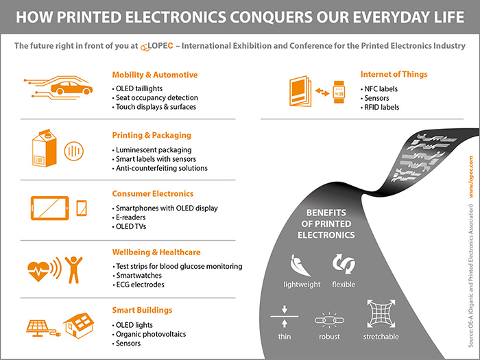 Celebrating the last ten years of printed electronics